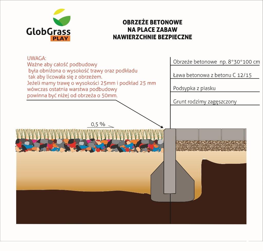 Obrzeża  pod plac zabaw (1024x978) Glob Grass Sztuczna trawa
