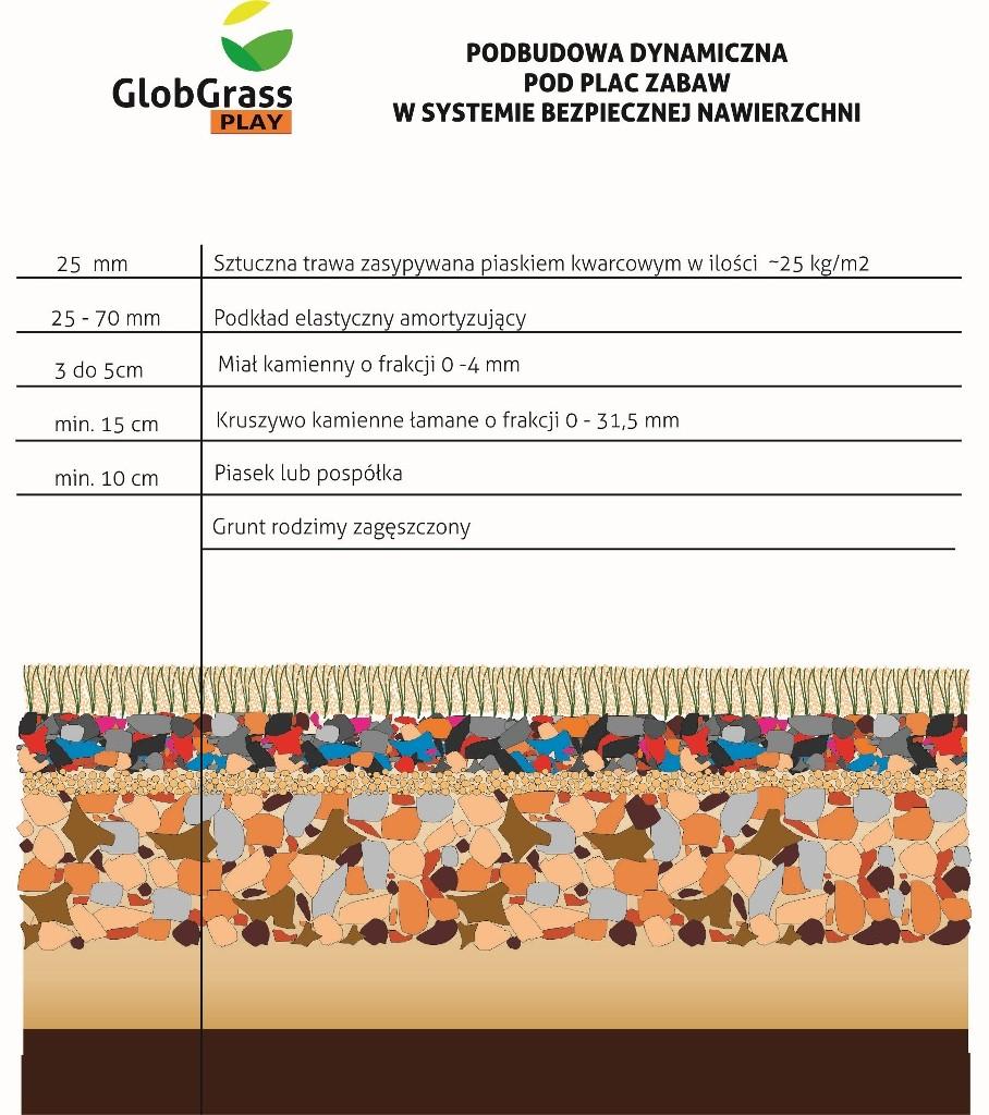 Podbudowa dynamiczna pod plac zabaw (908x1024) Glob Grass Sztuczna trawa