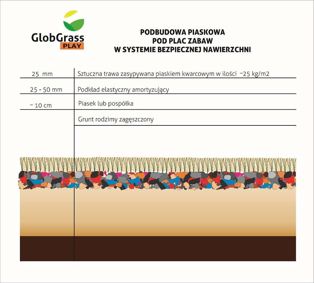 Podbudowa piaskowa pod plac zabaw (1024x923) Glob Grass Sztuczna trawa